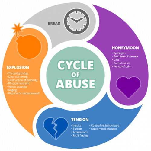 SOAR-Cycle-of-Abuse-1024x1024